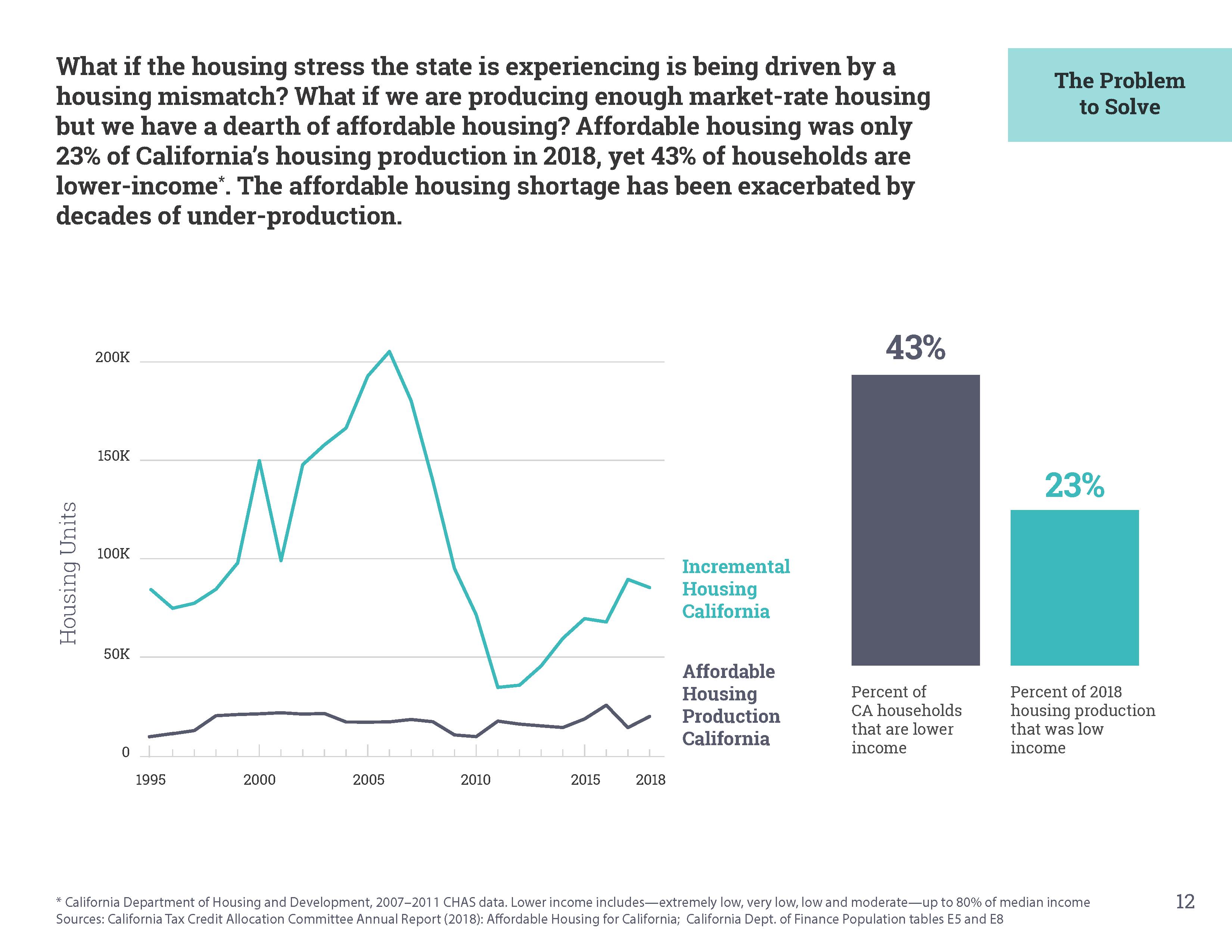 California S 3 5 Million Housing Shortage Number Raises
